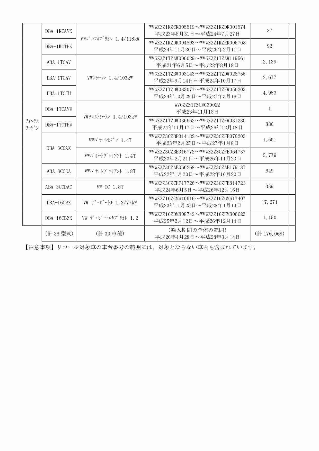 7速DSG(DCT)のリコール